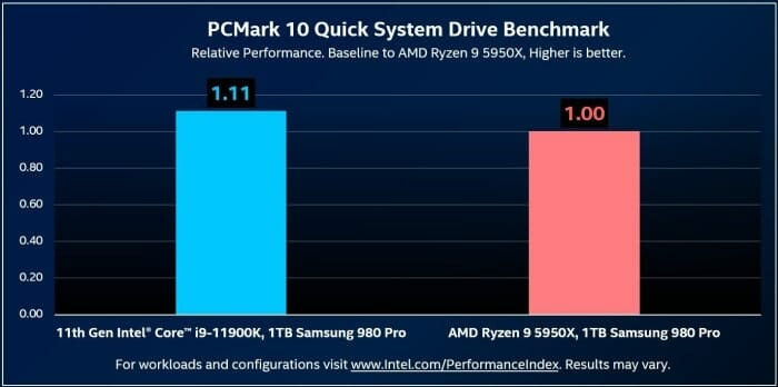 Ryan Shrout Tweets Intel Faster SSDs than AMD